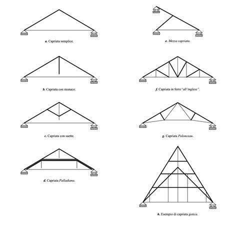 tipi di controsoffitti tipi di controsoffitti idee di design per la casa