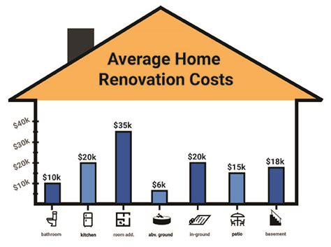 average home renovation costs 28 images u interior