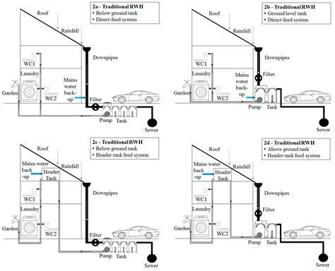 design criteria for rainwater harvesting water free full text rainwater harvesting typologies