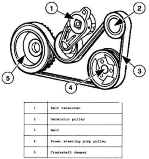 Fan Belt Untuk Mazda 2 N N Escape drive belt removal on 2003 ford focus your owner manual