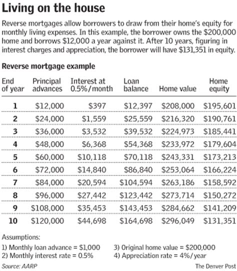 oregon mortgage rates