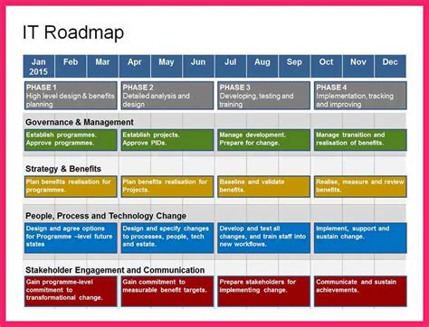 how to write a roadmap technology