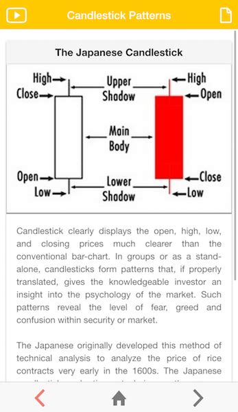 candlestick pattern app candlestick breakout pattern apps