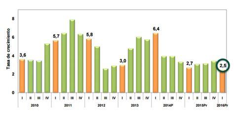 pib de colombia 2016 pib colombia 2016 la econom 237 a colombiana creci 243 2 5