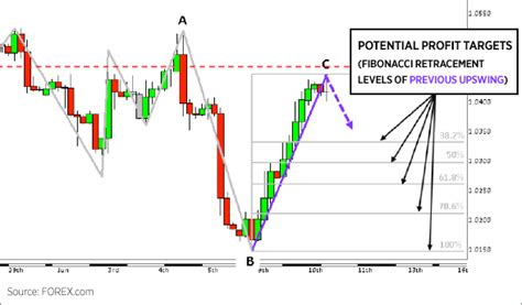 candlestick pattern ppt forex probability meter free