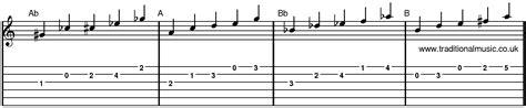 b minor pentatonic scale guitar minor pentatonic scales for guitar ab to b