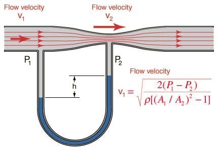 venturi effect diagram flow html