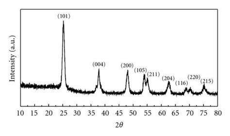 xrd pattern of titanium dioxide x ray diffraction pattern of tio2 nanocrystals synthesized
