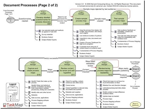 process document template documenting processes template images