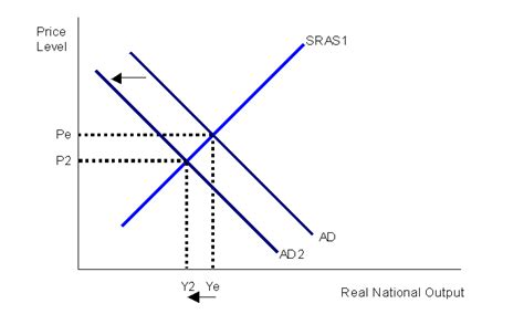 aggregate demand aggregate supply diagram world of economics aggregate demand