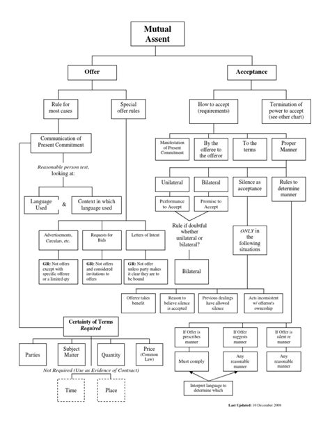contract remedies flowchart contracts flow charts breach of contract damages