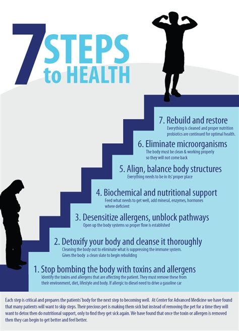 7 Steps To by 7 Steps To Health Center For Advanced Medicine