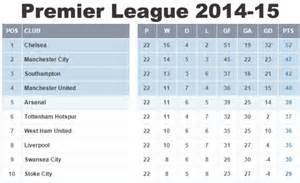 epl table 2014 epl title race analysis is it over already