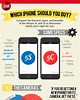 Image result for Should you buy the iPhone 5C or the iPhone 5S?