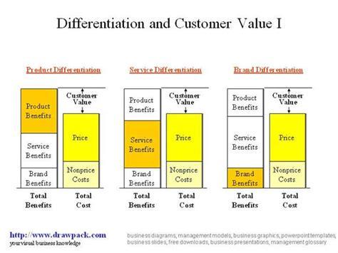 customer value diagram customer value i business diagram authorstream