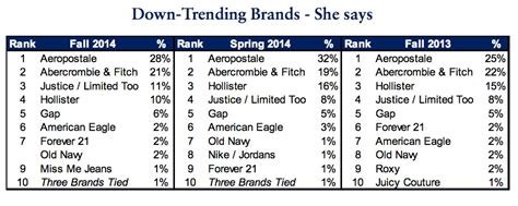 what brands are considered tween stores teen clothing brands more tits blowjob