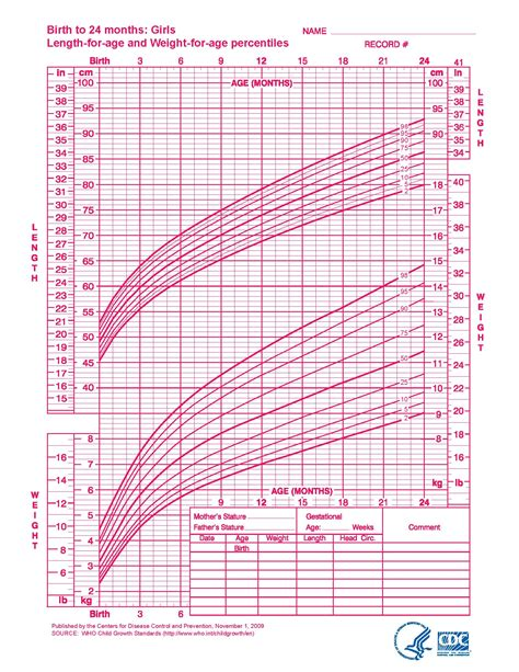 Growth Chart Baby Boy Gse Bookbinder Co With 28 More Ideas
