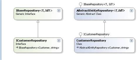 repository pattern entity framework database first asp net mvc with entity framework and repository pattern