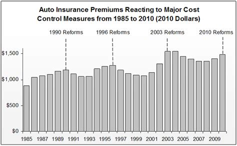 Auto Insurance Premiums by Ontario Automobile Anti Fraud Task Steering