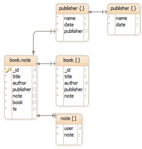 database schema design tool dbschema the best database diagram designer admin gui tool