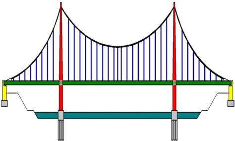 suspension bridge diagram research the topic how does a bridge support weight