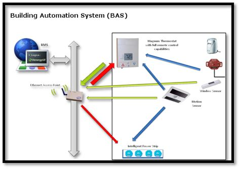 building hvac system diagram building automation for the competitive business world of