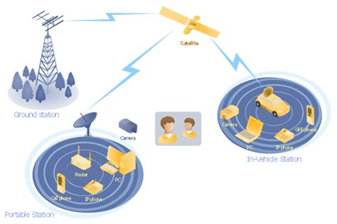 mobile wireless network satellite telecom network diagram hybrid satellite and