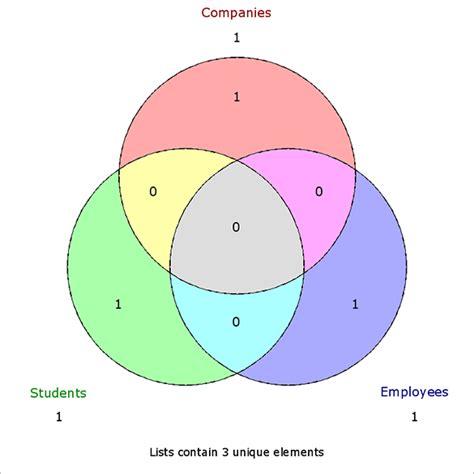 make a venn diagram for free free venn diagram templates 10 free word pdf format