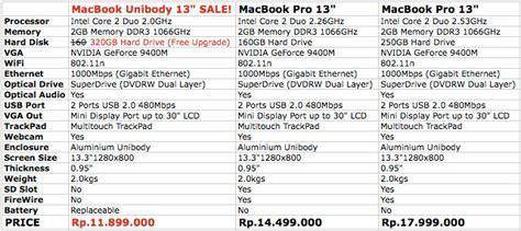 Resmi Macbook Di Indonesia adinoto s 187 archive 187 sale macbook aluminium