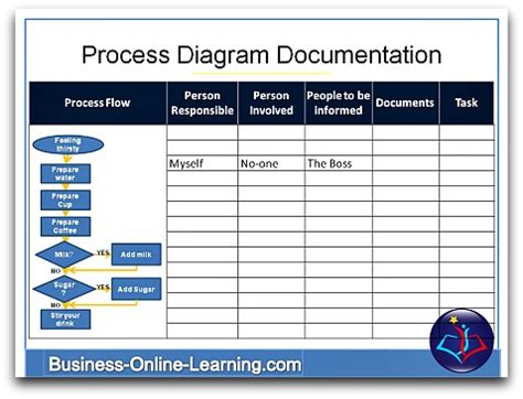 process documentation template overview on business process diagrams