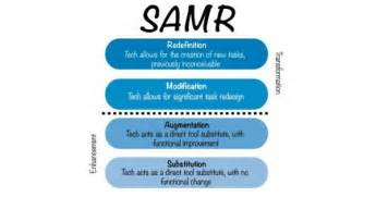 Introduction to the samr model lessonpaths