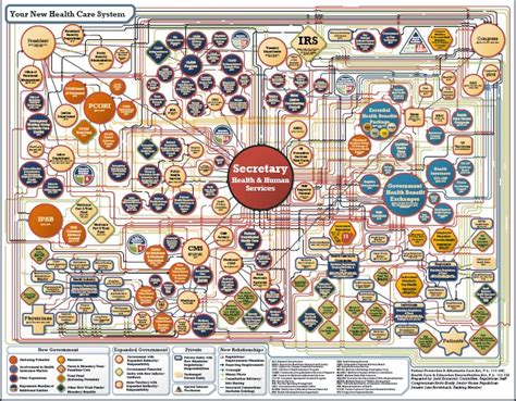 obamacare flowchart obamacare complicated check out the flow chart home