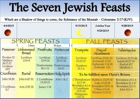 a christian guide to the biblical feasts books september s issue of just4kidsmagazine christian values 4