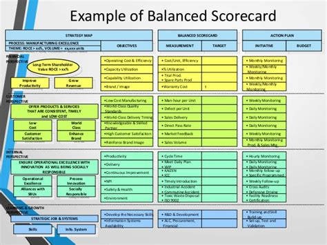 balanced scorecard a comprehensive guide