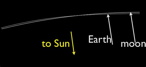 earth can t breathe show me a sign books does the moon orbit the sun or the earth wired