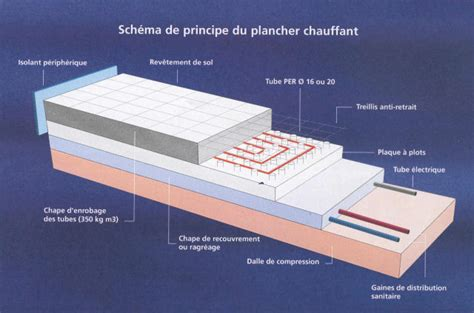 Vide Sanitaire Obligatoire Rt 2012 4694 by Isolant Dans La Dalle De L 233 Tage Pour Plancher Chauffant
