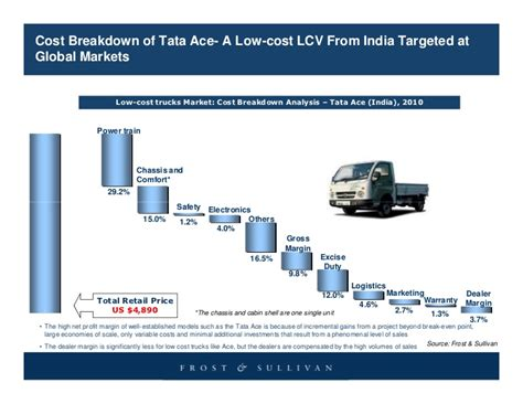 Low Cost Trucks by Global Low Cost Truck Market Opportunities Concealed