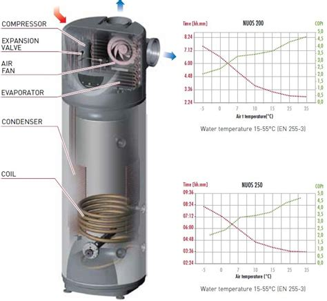 Ariston Solar Water Heater Indonesia ariston nuos heat water heater