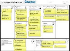 business model business model canvas of foursquare checkmymetro and swissparking suntzu2011