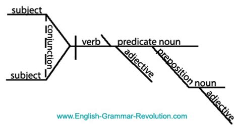 a sentence diagramming primer books diagram it puzzler answers sentence diagrams