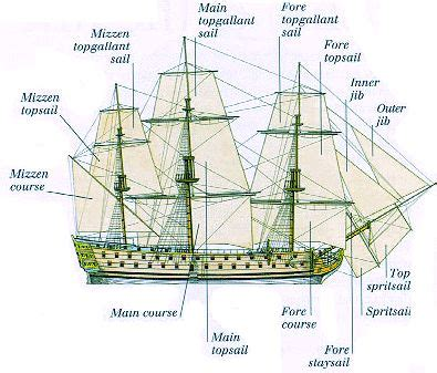 where did boat terms come from 1000 images about man o war on pinterest