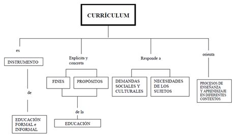 Que Es Un Modelo Curricular Definicion Dise 209 O Curricular 191 Que Es El Curriculum
