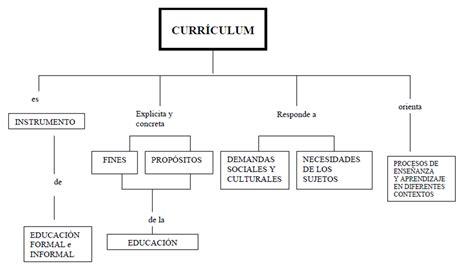 Diseño Curricular Definicion Diaz Barriga Dise 209 O Curricular 191 Que Es El Curriculum