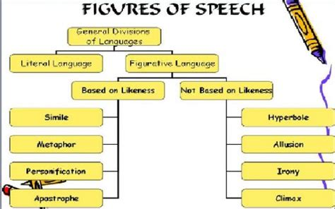 Sles Of Figure Of Speech figure of speech roxane000