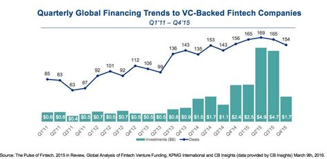 insights kpmg ve kpmg and cb insights report on global fintech funding in