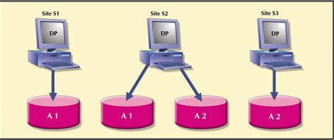 desain database terdistribusi replikasi natif one way dan replikasi multi master two
