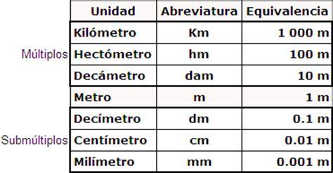 Medidas De Longitud | tabla de medidas metricas related keywords tabla de