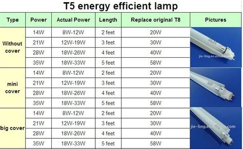 t5 fluorescent light fixture cover china mainland energy