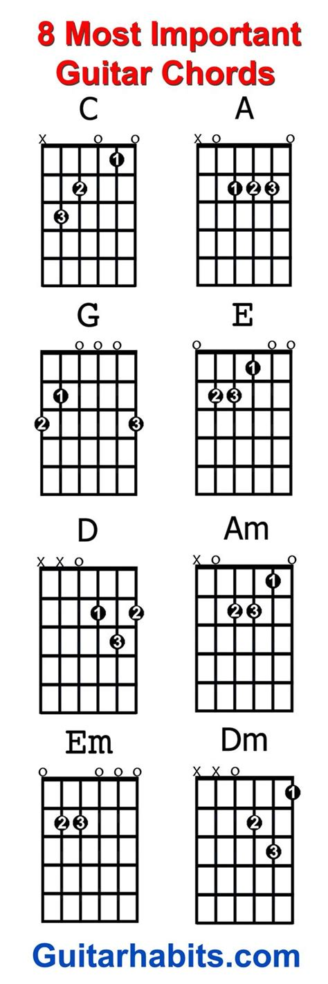 Guitar Tutorial Worship | guitar chords worship songs and songs on pinterest