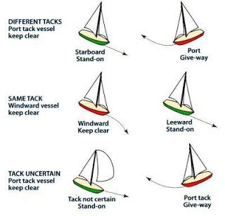 small boat navigation rules sailing zone colregs made simple